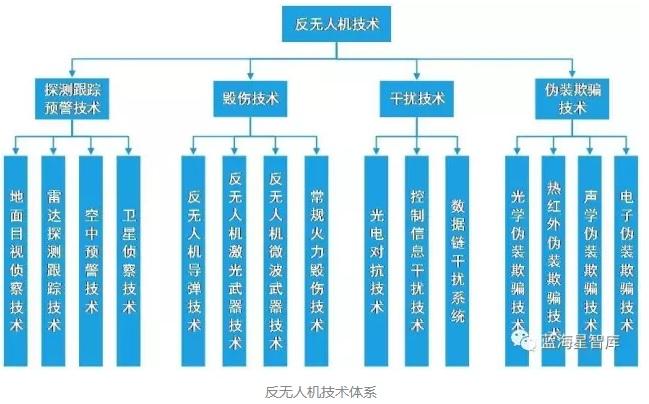 国外反无人机技术发展概况 今日中国 www.chinatodayclub.com